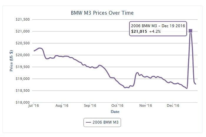BMW E46 M3 Value