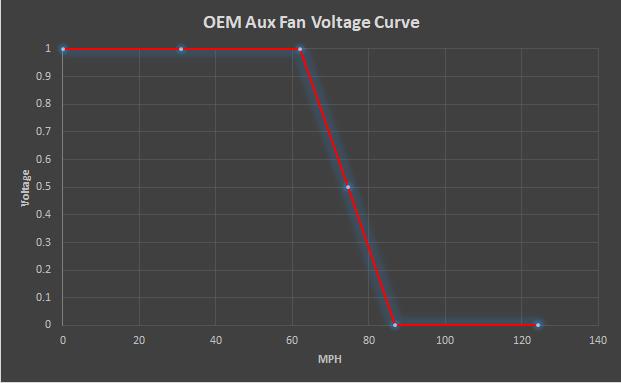 E46 M3 OEM Aux Fan Voltage Curve
