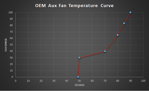 E46 M3 OEM Aux Fan Temperature Curve