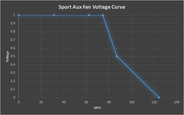 E46 M3 Sport Aux Fan Voltage Curve