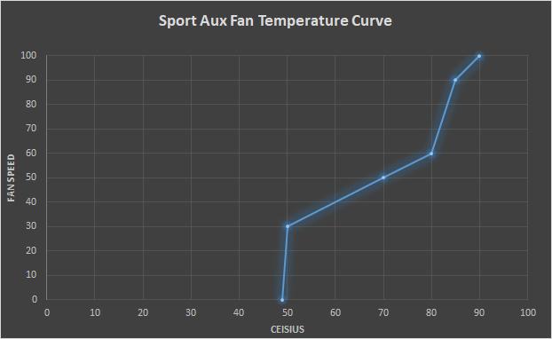 E46 M3 Sport Aux Fan Temperature Curve